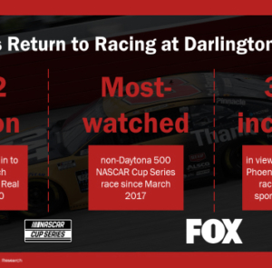 NASCAR's Return to Racing at Darlington Raceway